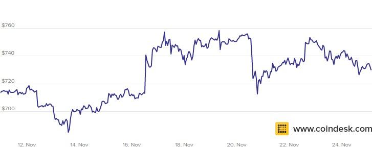 Bitcoin Price 11-25 November 2016